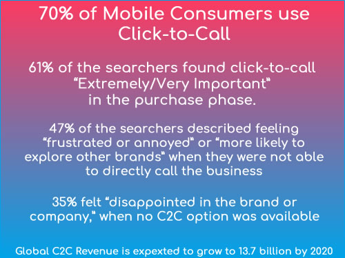 Click-to-Call Search Statistics