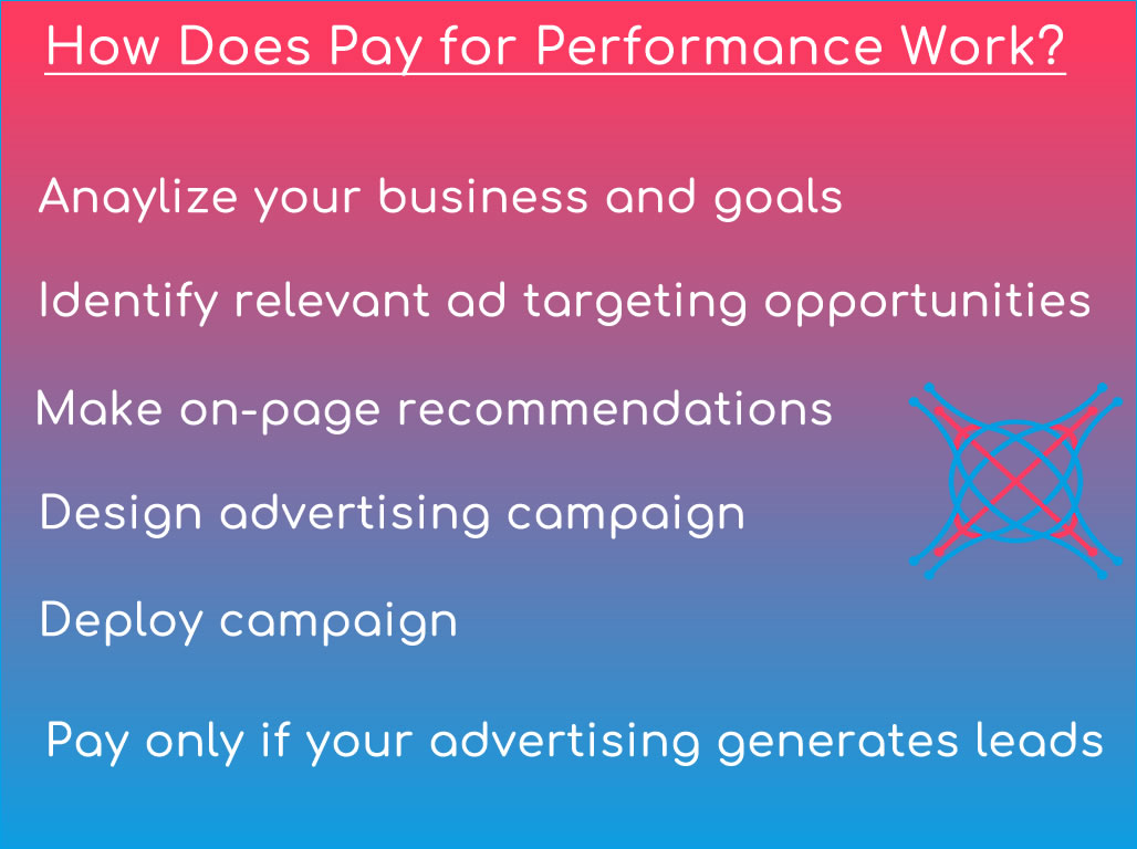What is Pay for Performance Marketing