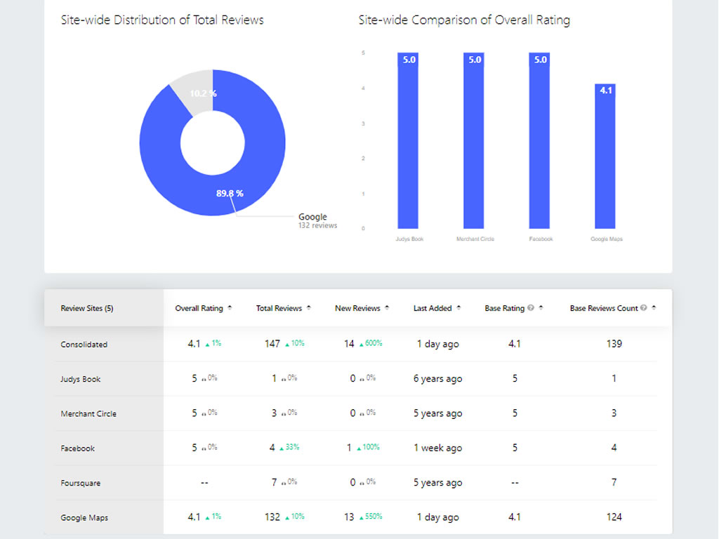 Profile Analytics Overview